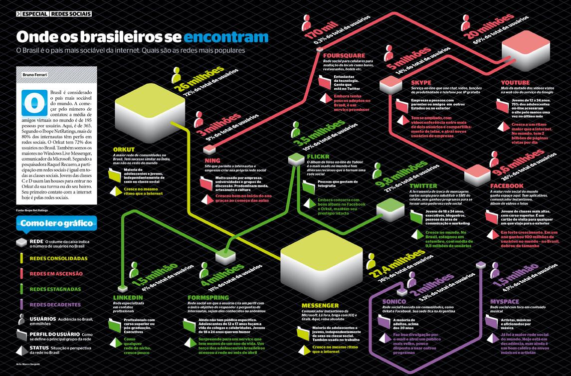 O perfil e dados das redes sociais no Brasil