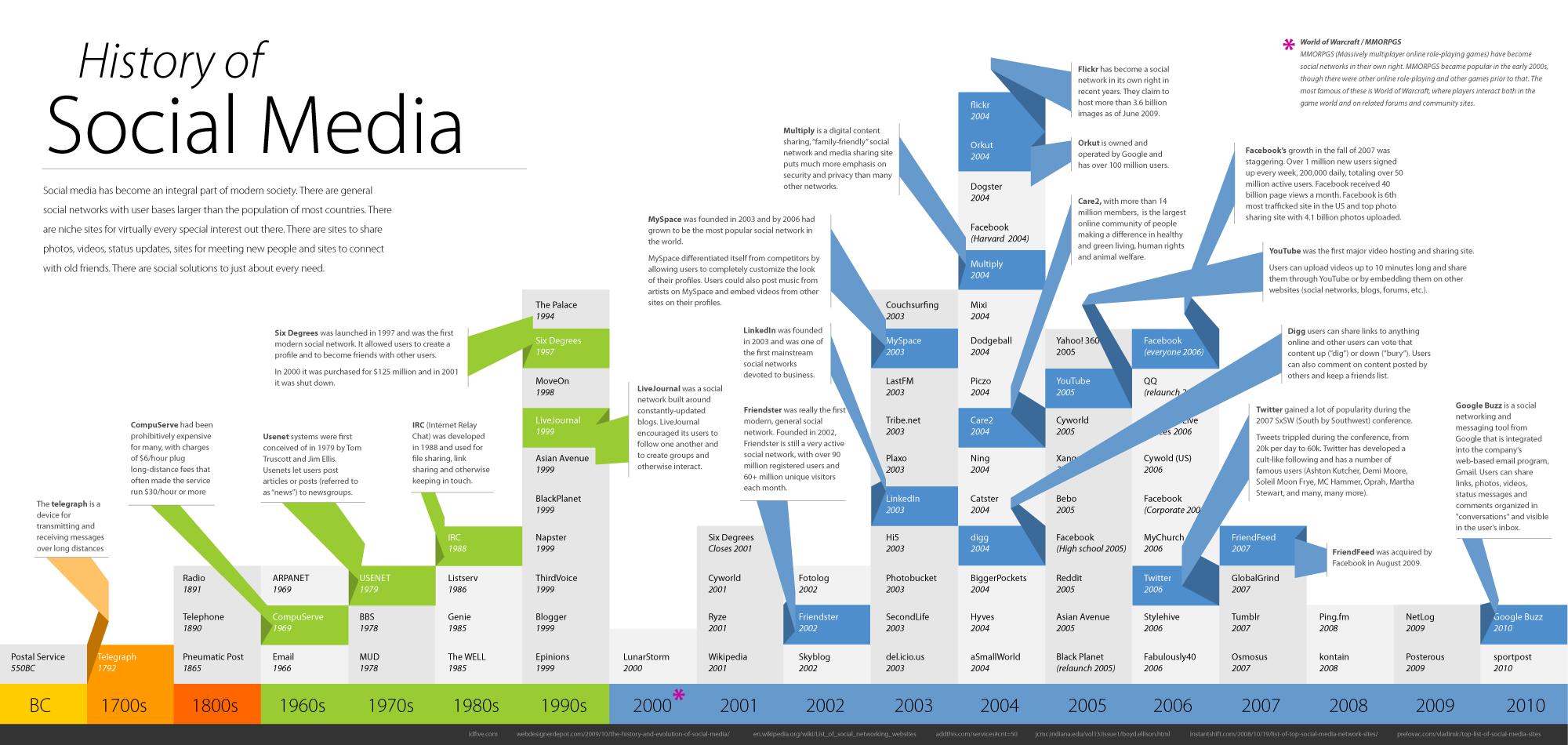 História das mídias sociais (antes e depois da Internet)